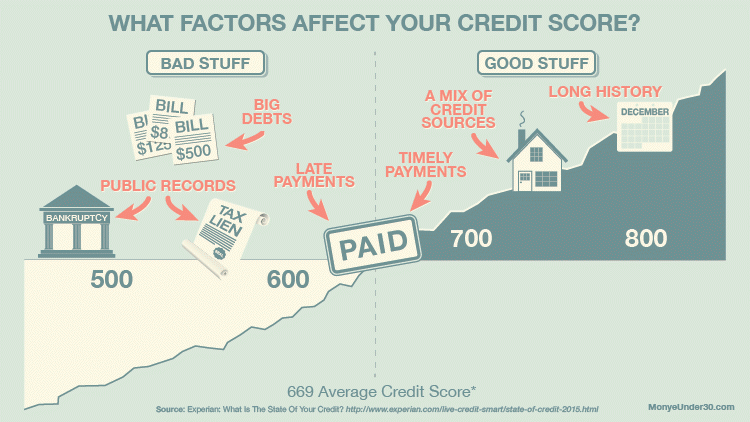 how-credit-works